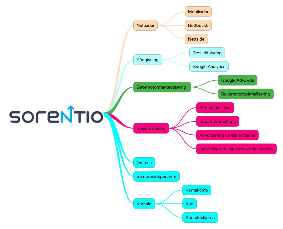 Sorentio Sitemap