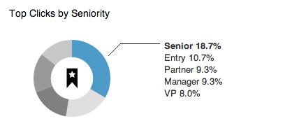Linkedin-statistikk