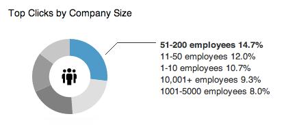 Oversikt over størrelse på bedriften til de som trykker på annonsen