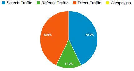 Analyse av webtrafikk.